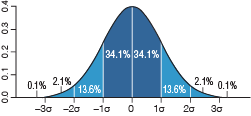 bell-curve-graphic