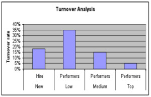 staff turnover proposal You calculate the turnover rate by dividing the number of employees who left by the total number of employees at the beginning of the period this number is expressed as a percentage you can calculate voluntary turnover, involuntary turnover, and total turnover.